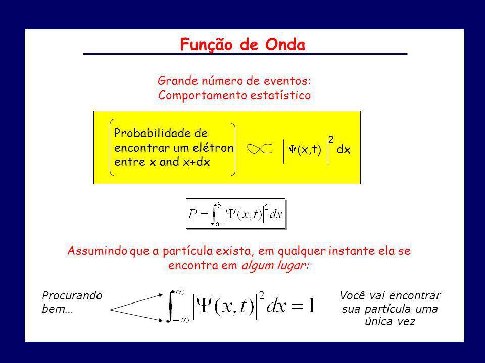 Função de Onda Grande número de eventos: Comportamento estatístico dx