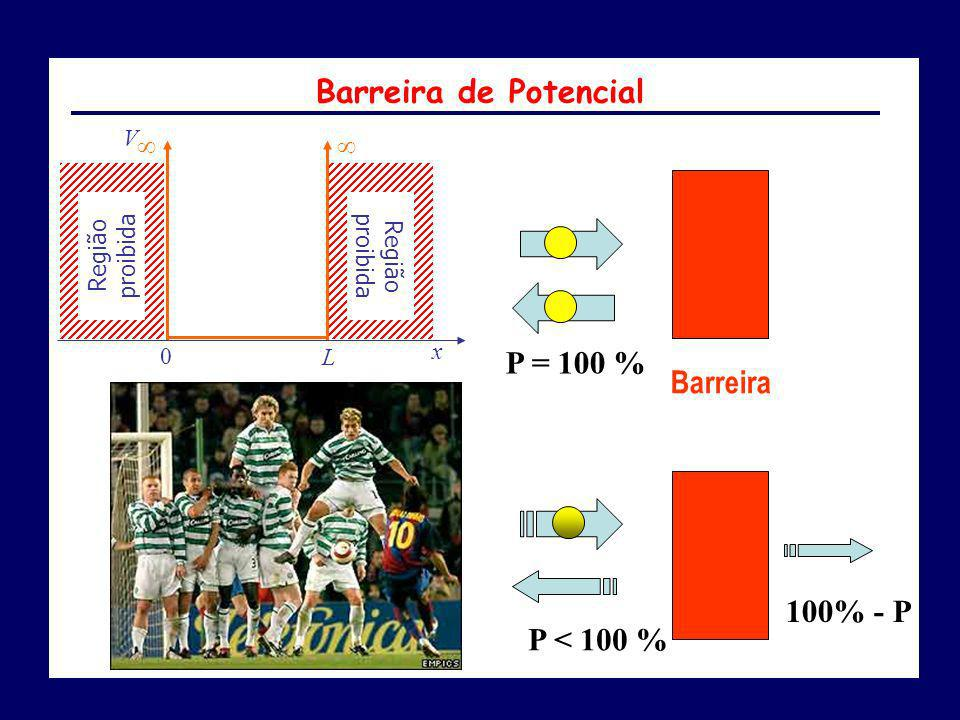 Barreira de Potencial P = 100 % Barreira 100% - P P < 100 %   V