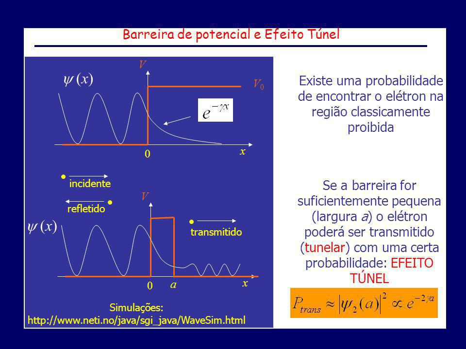  (x)  (x) Barreira de potencial e Efeito Túnel