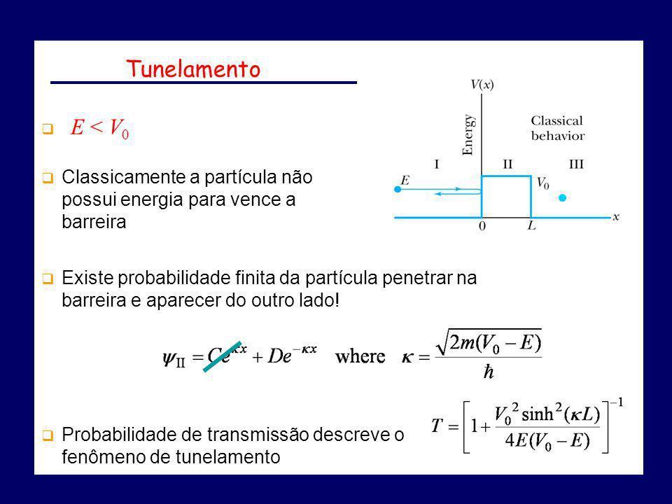 Tunelamento E < V0. Classicamente a partícula não possui energia para vence a barreira.
