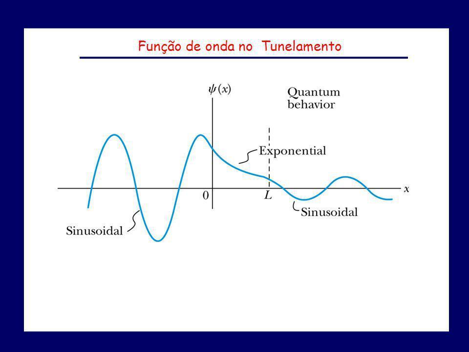 Função de onda no Tunelamento