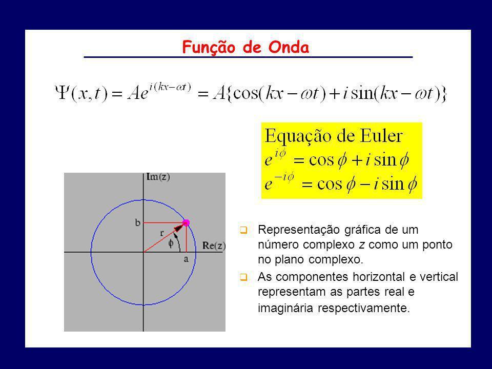Função de Onda Representação gráfica de um número complexo z como um ponto no plano complexo.