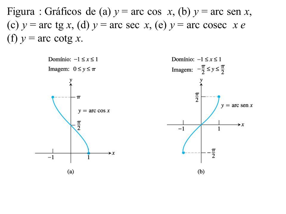 Figura : Gráficos de (a) y = arc cos x, (b) y = arc sen x,