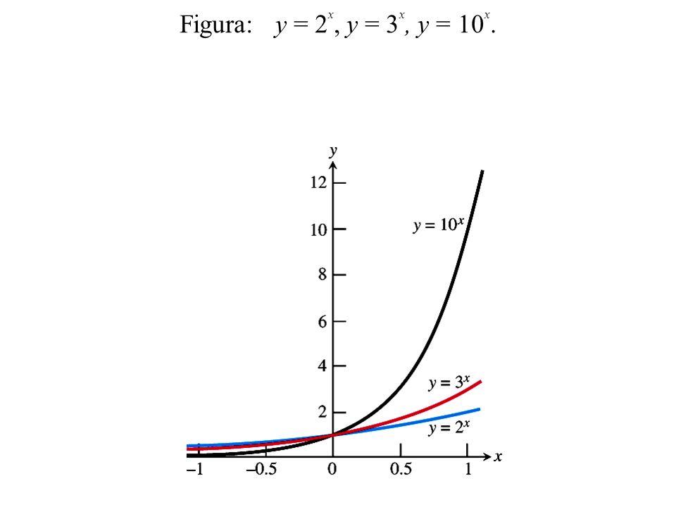 Figura: y = 2x, y = 3x, y = 10x.