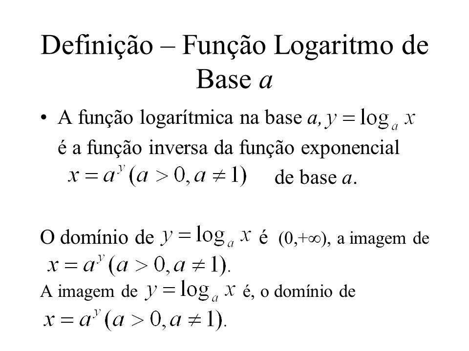Definição – Função Logaritmo de Base a