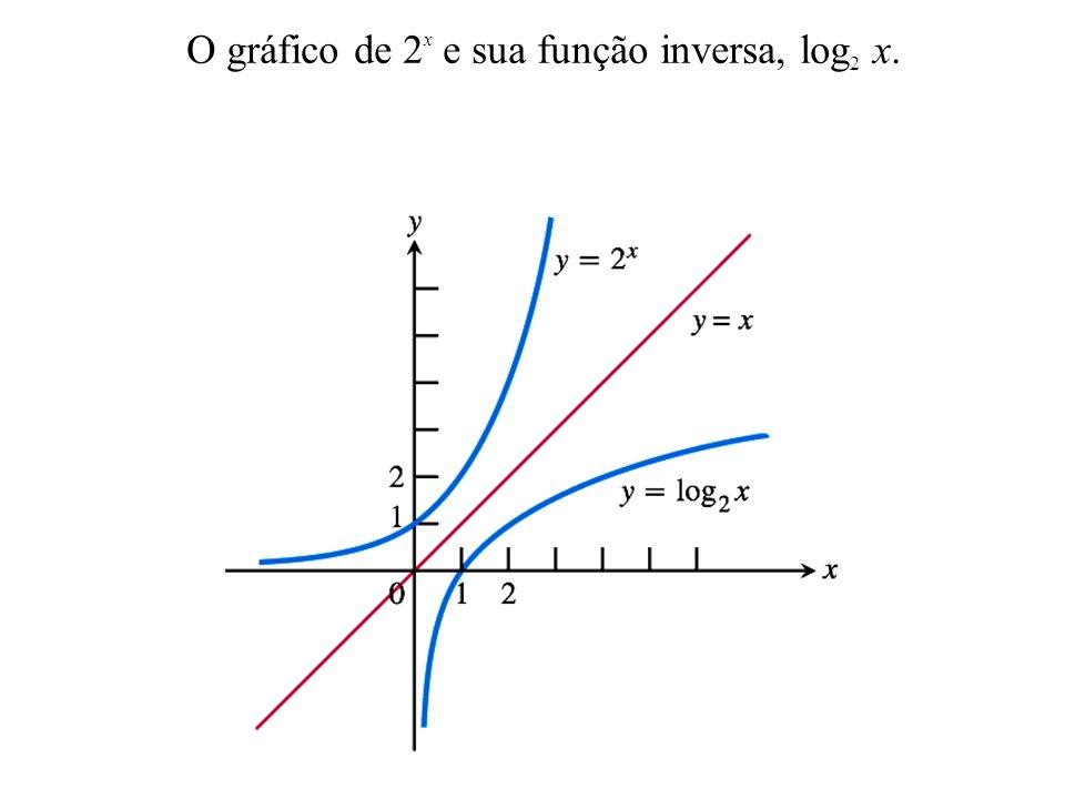 O gráfico de 2x e sua função inversa, log2 x.