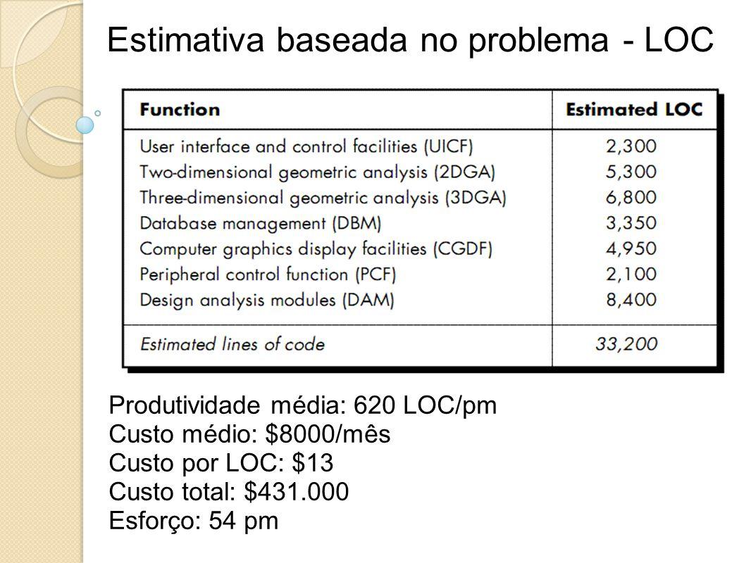 Estimativa baseada no problema - LOC