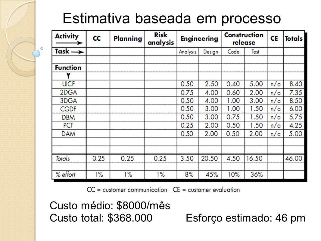 Estimativa baseada em processo