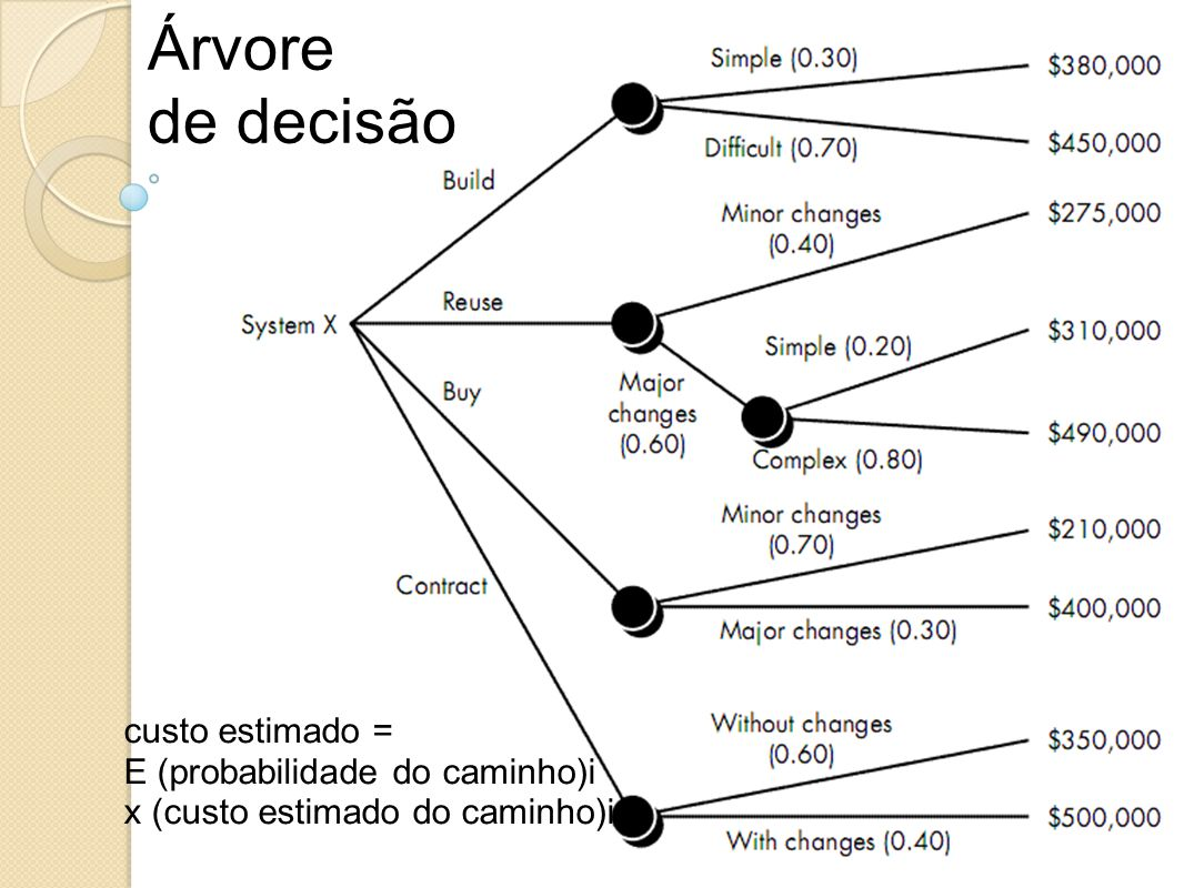 Árvore de decisão custo estimado =