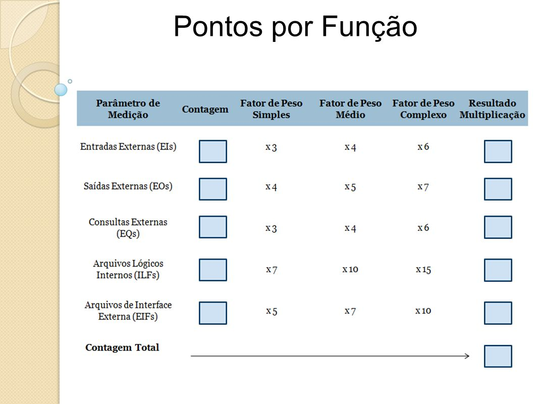 Pontos por Função Nr. de entradas de usuário que forneçam dados distintos para a aplicação.