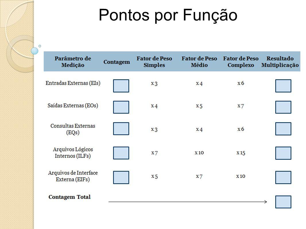 Pontos por FunçãoNr. de entradas de usuário que forneçam dados distintos para a aplicação.
