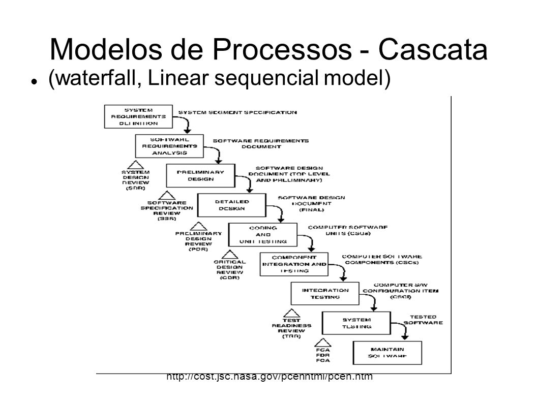 Modelos de Processos - Cascata