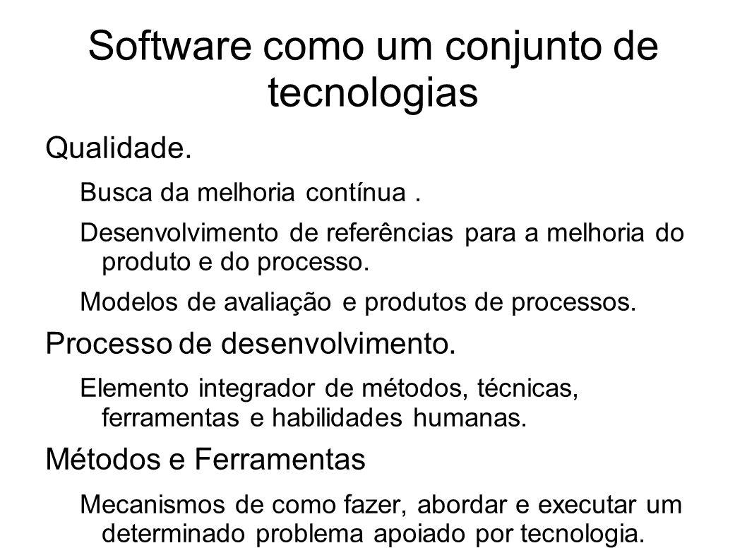 Software como um conjunto de tecnologias