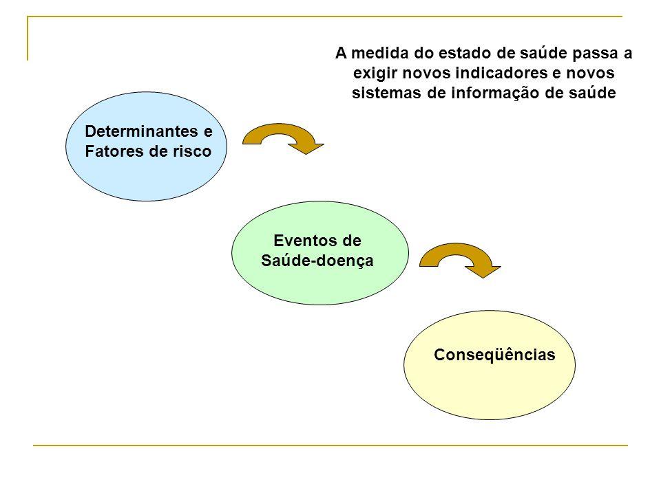 Determinantes e Fatores de risco Eventos de Saúde-doença