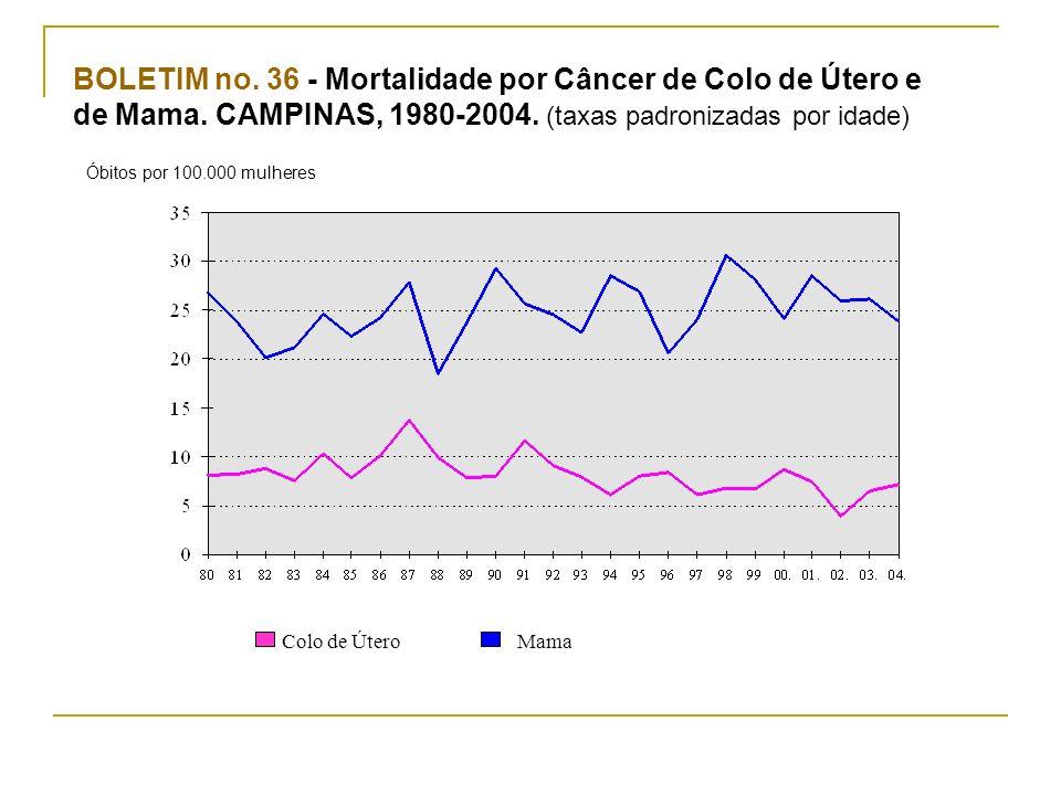 BOLETIM no. 36 - Mortalidade por Câncer de Colo de Útero e de Mama