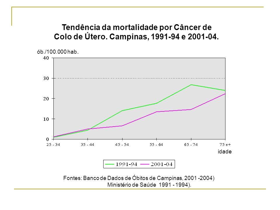 Tendência da mortalidade por Câncer de