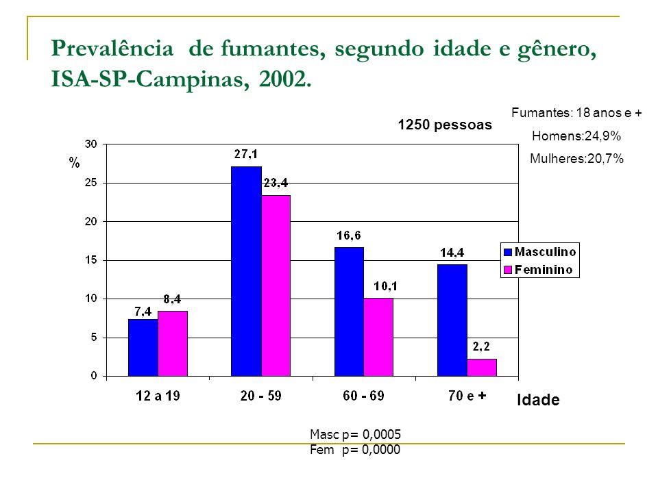 Prevalência de fumantes, segundo idade e gênero, ISA-SP-Campinas, 2002.