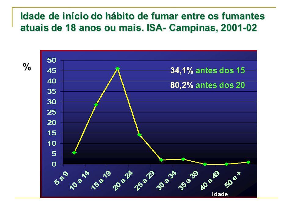 Idade de início do hábito de fumar entre os fumantes atuais de 18 anos ou mais. ISA- Campinas, 2001-02