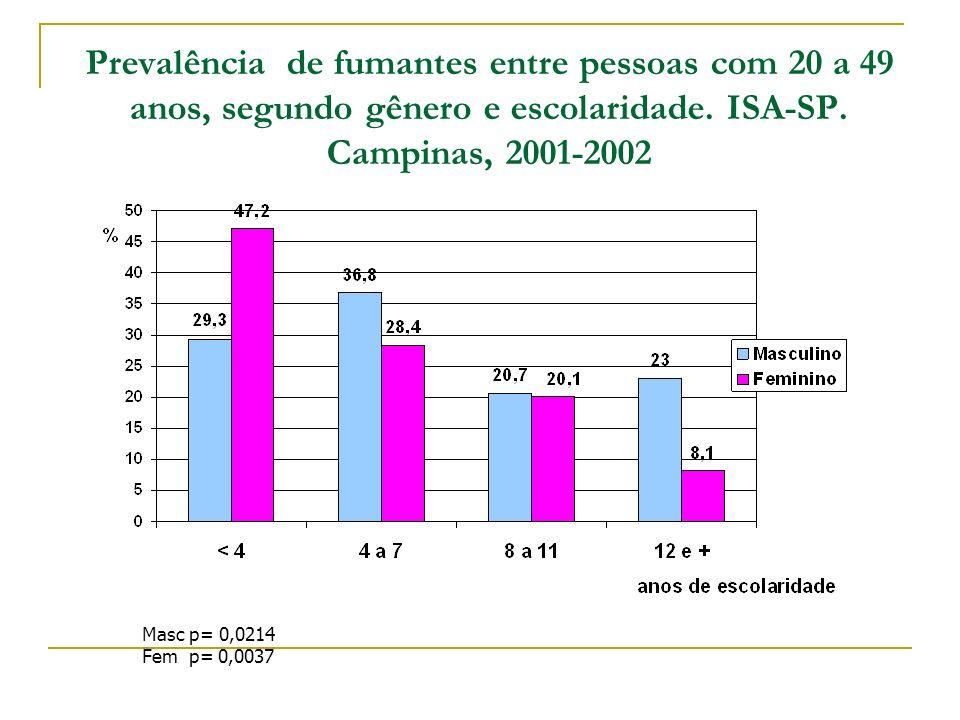 Prevalência de fumantes entre pessoas com 20 a 49 anos, segundo gênero e escolaridade. ISA-SP. Campinas, 2001-2002
