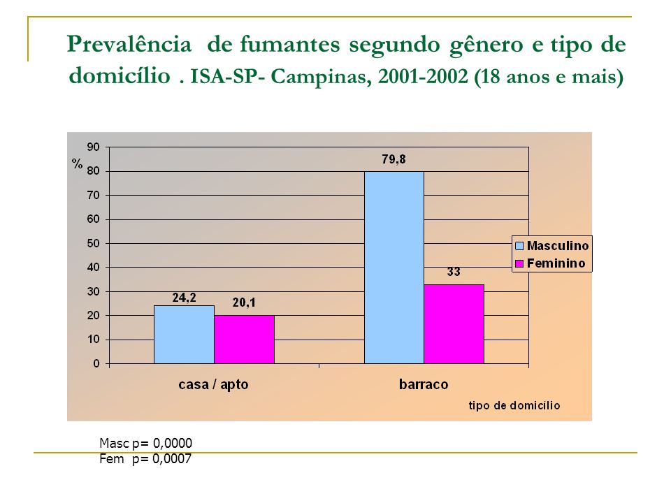Prevalência de fumantes segundo gênero e tipo de domicílio