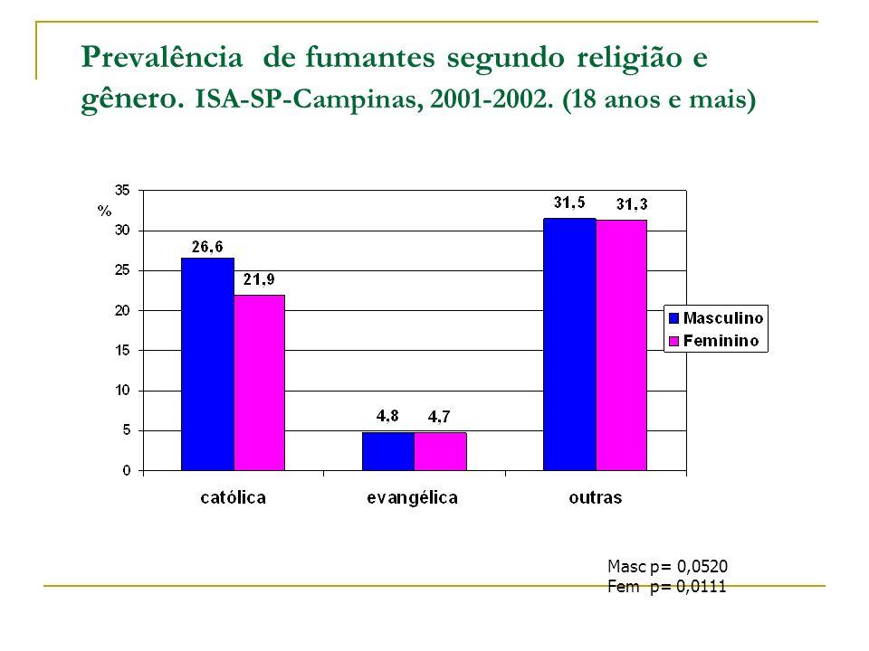 Prevalência de fumantes segundo religião e gênero