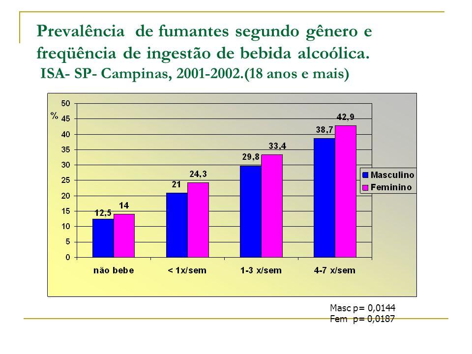 Prevalência de fumantes segundo gênero e freqüência de ingestão de bebida alcoólica. ISA- SP- Campinas, 2001-2002.(18 anos e mais)