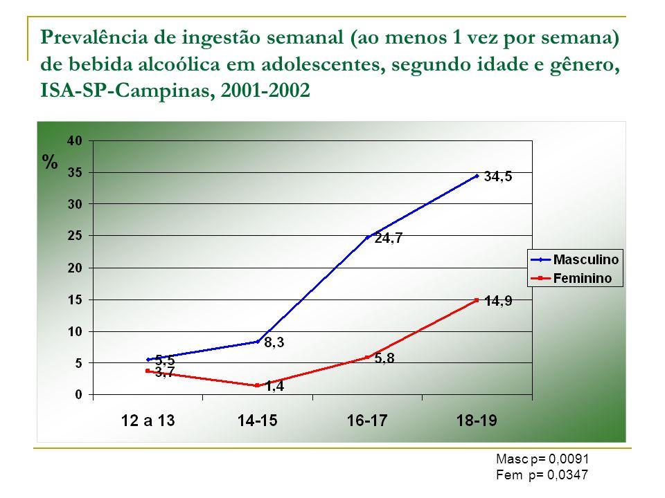 Prevalência de ingestão semanal (ao menos 1 vez por semana) de bebida alcoólica em adolescentes, segundo idade e gênero, ISA-SP-Campinas, 2001-2002
