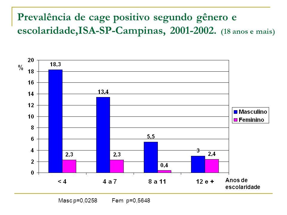 Prevalência de cage positivo segundo gênero e escolaridade,ISA-SP-Campinas, 2001-2002. (18 anos e mais)