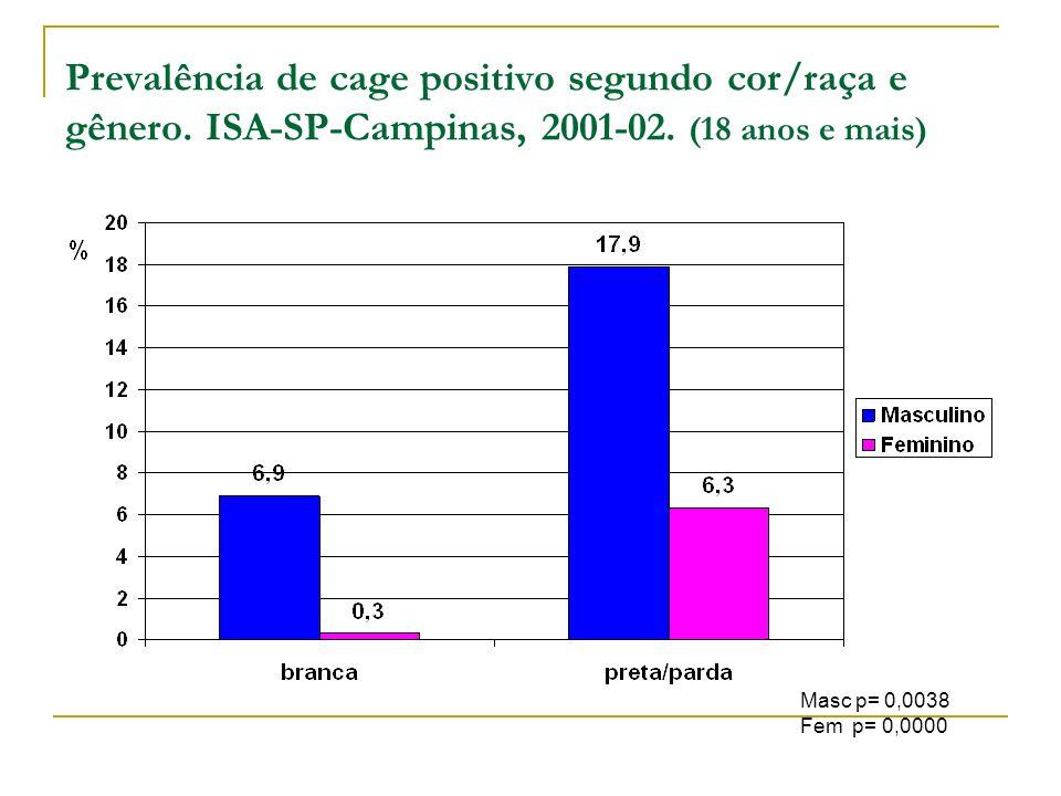 Prevalência de cage positivo segundo cor/raça e gênero