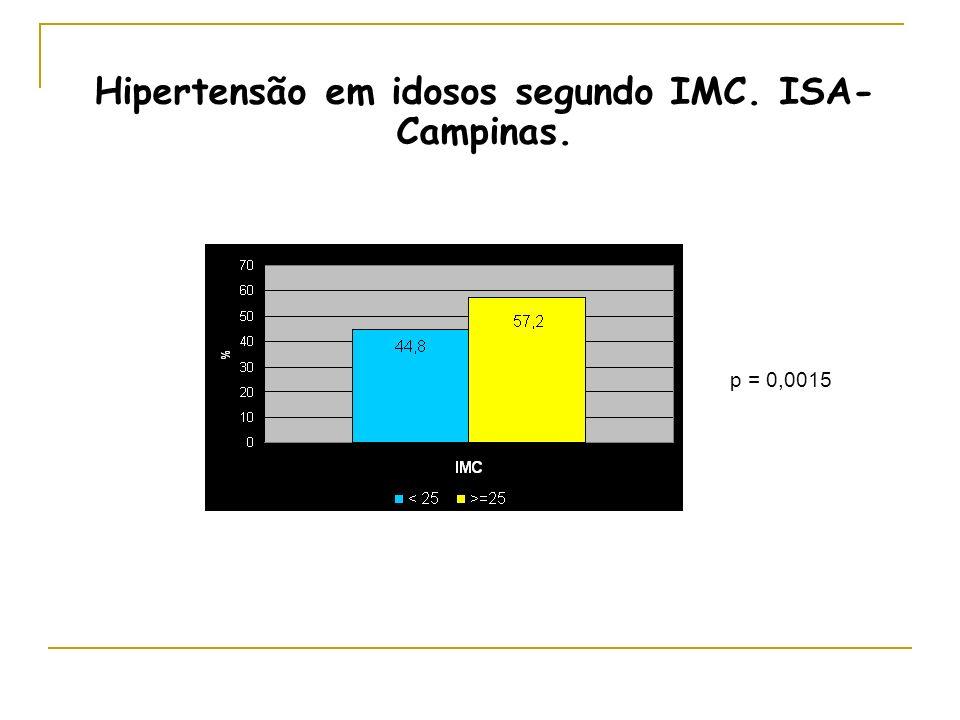 Hipertensão em idosos segundo IMC. ISA-Campinas.
