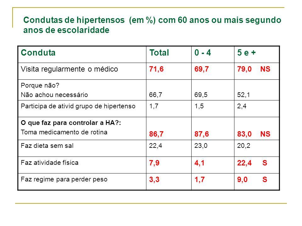 Condutas de hipertensos (em %) com 60 anos ou mais segundo anos de escolaridade