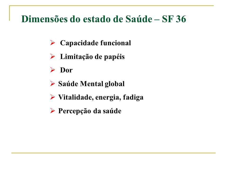 Dimensões do estado de Saúde – SF 36
