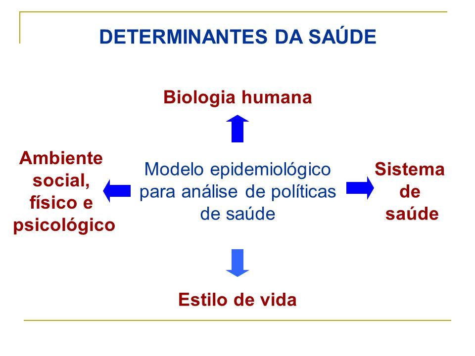 DETERMINANTES DA SAÚDE