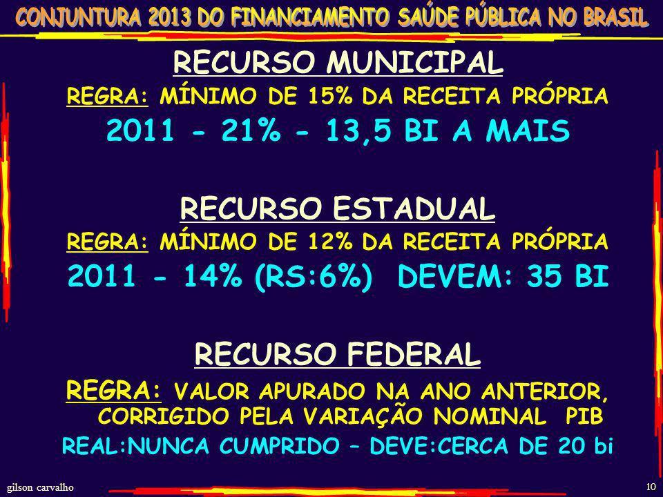 RECURSO MUNICIPAL 2011 - 21% - 13,5 BI A MAIS RECURSO ESTADUAL