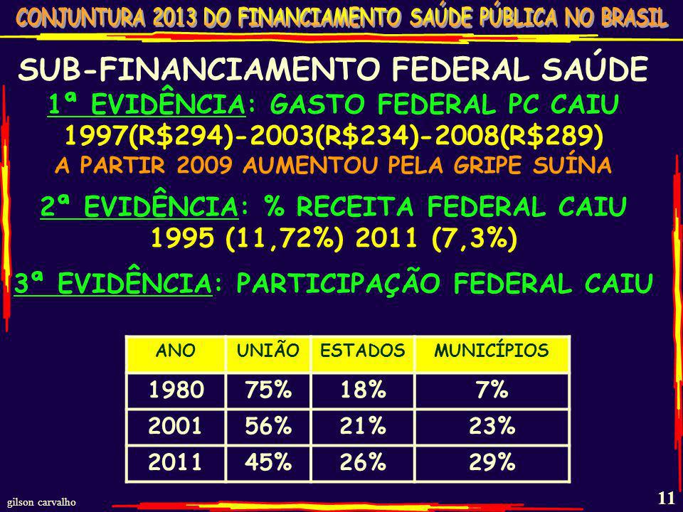 SUB-FINANCIAMENTO FEDERAL SAÚDE