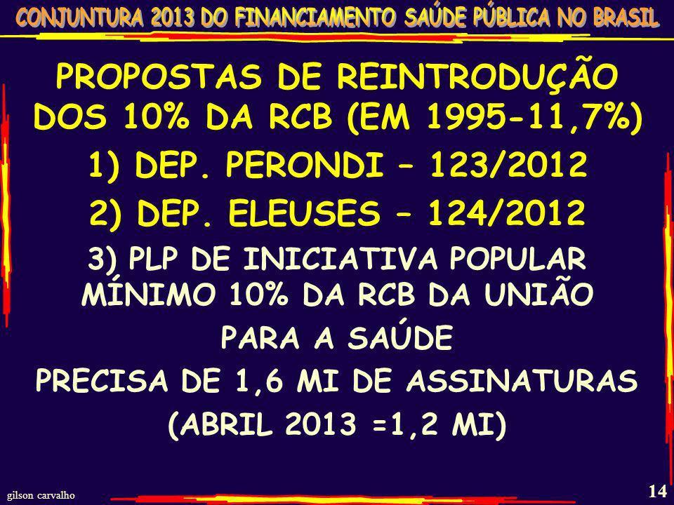 PROPOSTAS DE REINTRODUÇÃO DOS 10% DA RCB (EM 1995-11,7%)