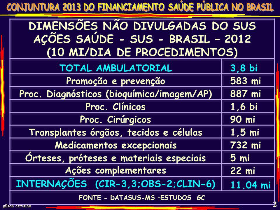 DIMENSÕES NÃO DIVULGADAS DO SUS AÇÕES SAÚDE - SUS - BRASIL – 2012