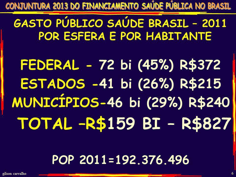 GASTO PÚBLICO SAÚDE BRASIL – 2011 POR ESFERA E POR HABITANTE