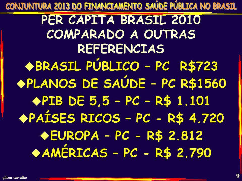 PER CAPITA BRASIL 2010 COMPARADO A OUTRAS REFERENCIAS