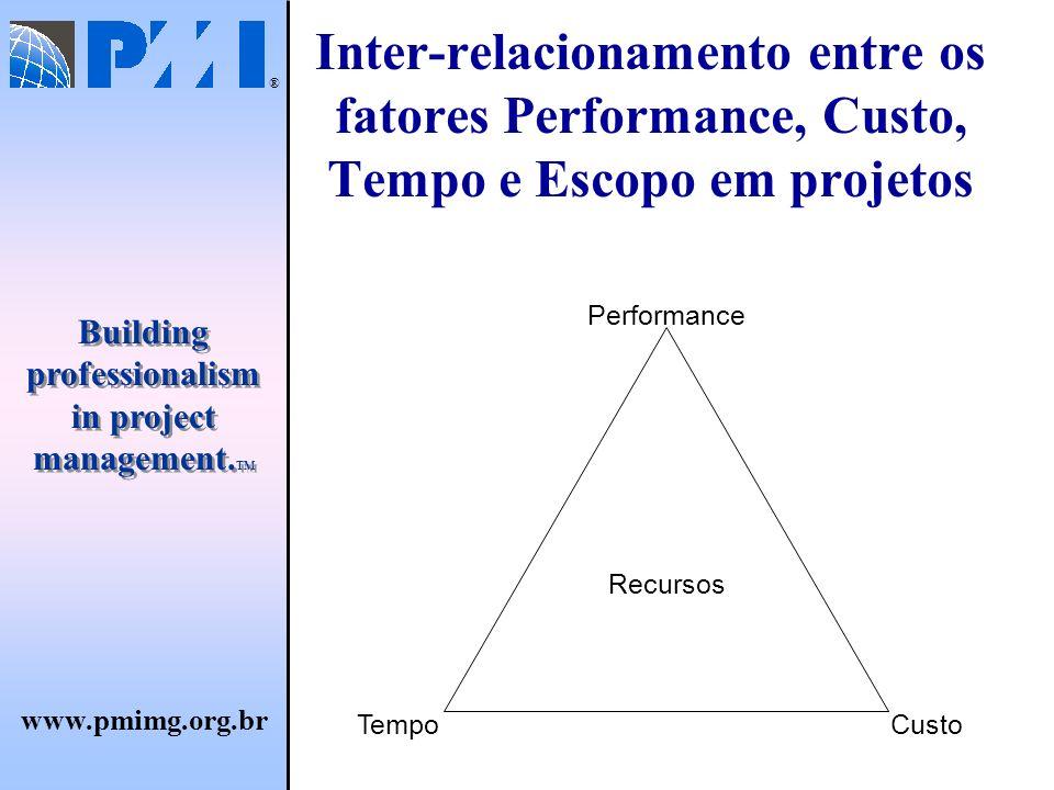 Inter-relacionamento entre os fatores Performance, Custo, Tempo e Escopo em projetos