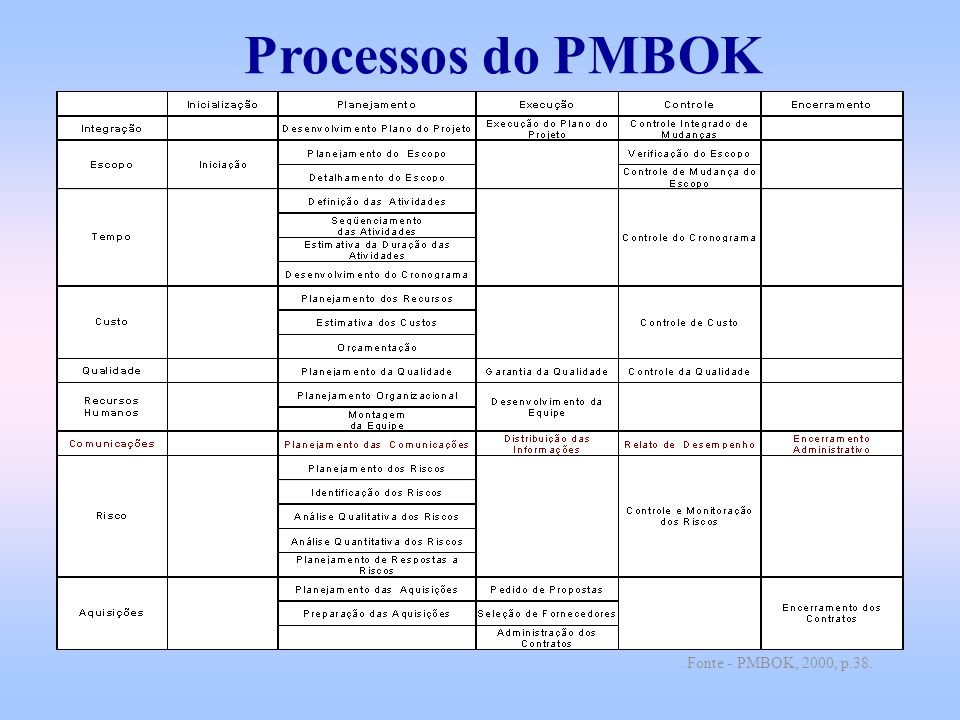 Processos do PMBOK Fonte - PMBOK, 2000, p.38.