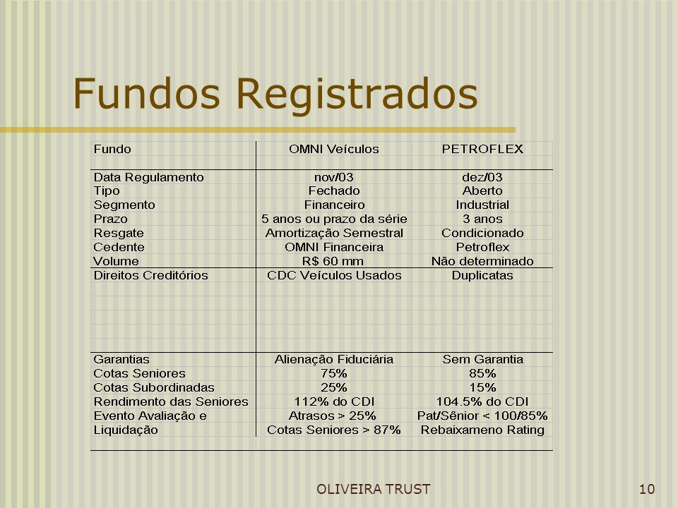 Fundos Registrados OLIVEIRA TRUST