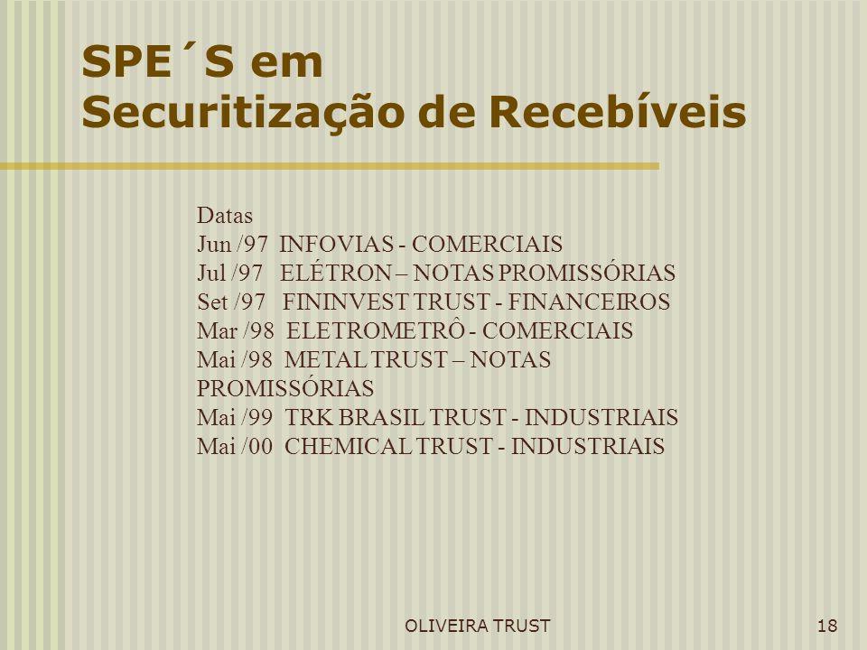 Securitização de Recebíveis
