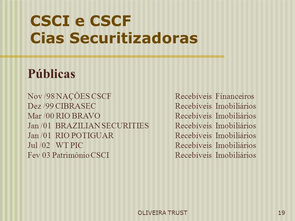 CSCI e CSCF Cias Securitizadoras Públicas