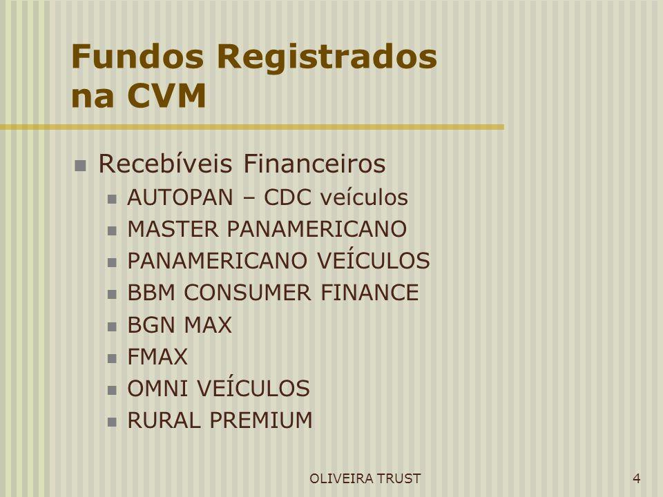 Fundos Registrados na CVM