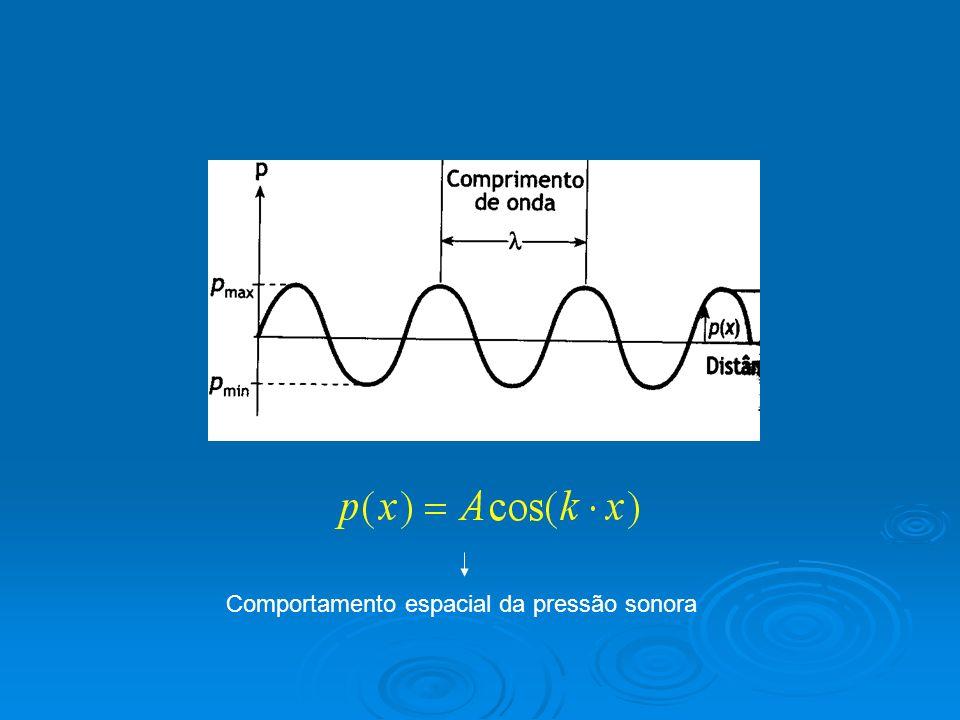 Comportamento espacial da pressão sonora