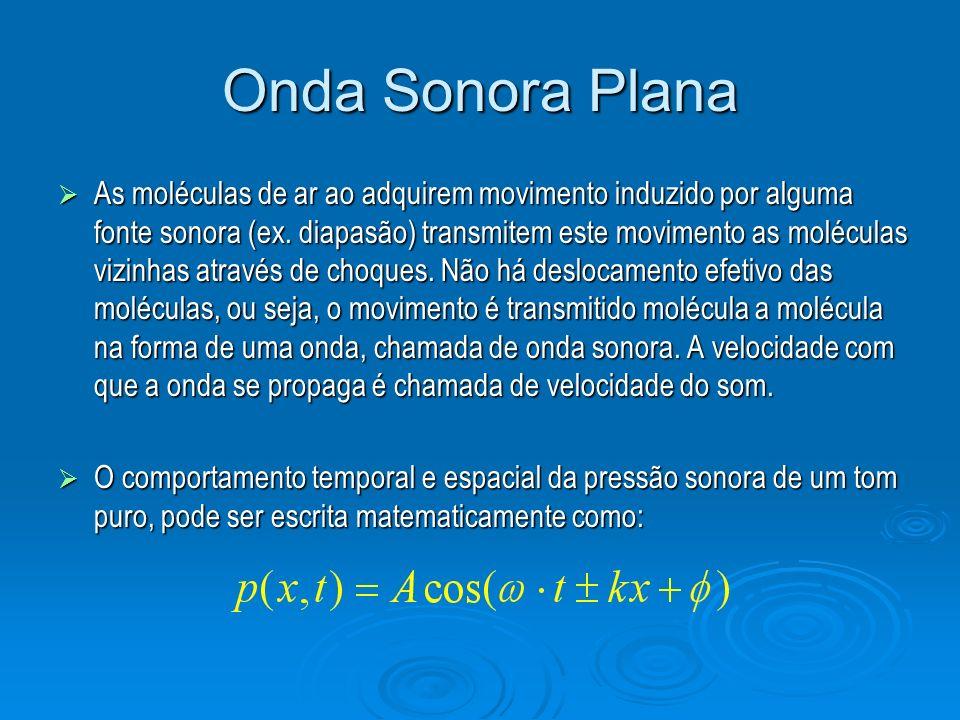 Onda Sonora Plana