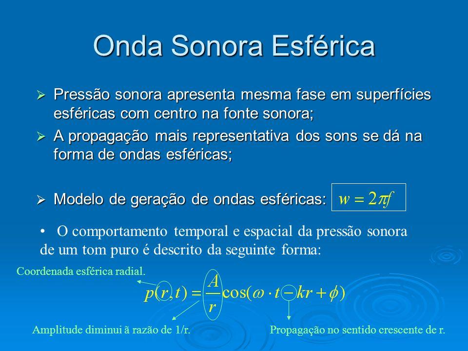 Onda Sonora Esférica Pressão sonora apresenta mesma fase em superfícies esféricas com centro na fonte sonora;