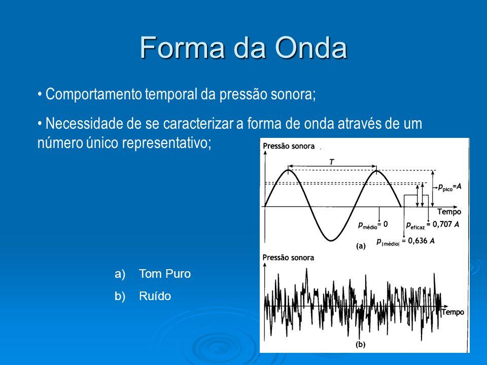 Forma da Onda Comportamento temporal da pressão sonora;