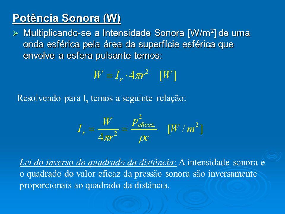 Potência Sonora (W)